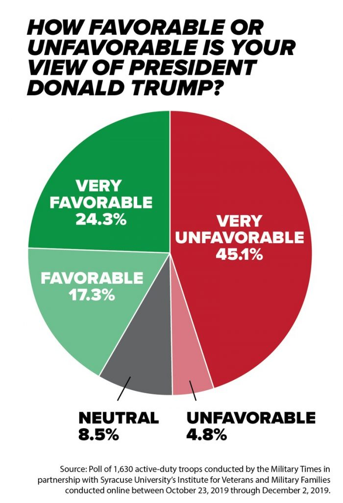 Graph showing military approval rating of Trump