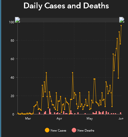 graph showing increase in COVID-19 cases in Tulsa, OK, from March to June 2020