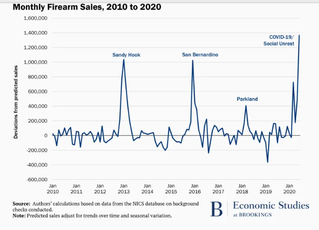 Brookings Institute graph showing spikes in gun purchases since 2010 matched with national events that appear to correlate with the spikes.