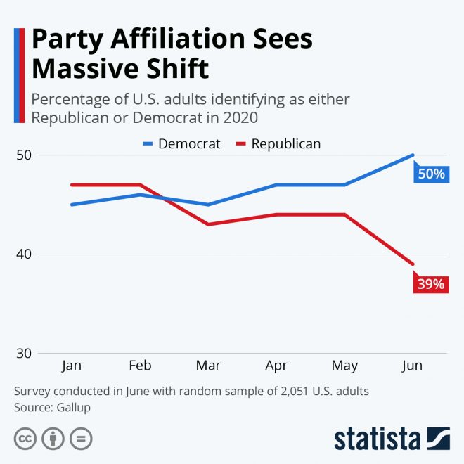 Party identity shows massive move to Democrats since January 2020