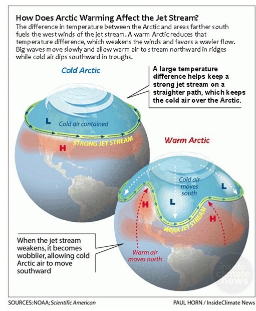 Graphic illustrating Arctic warming and the global jet stream