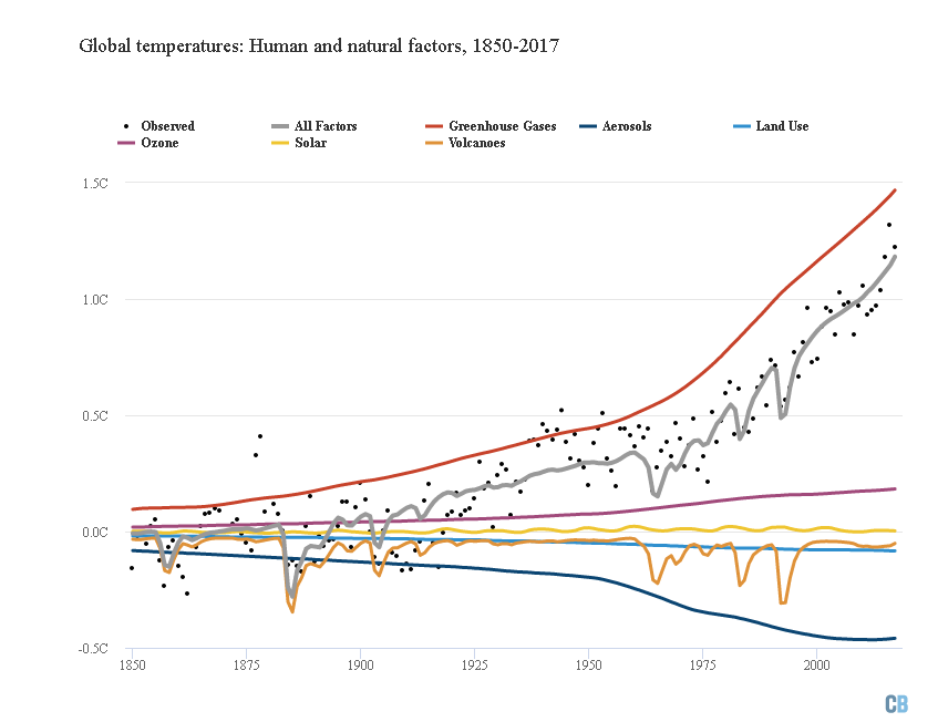 Global Climate Forcings Study Graph