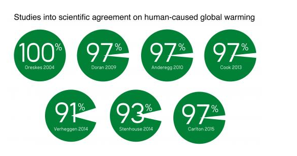 Meme showing the several studies on scientific agreement on the fact of climate change