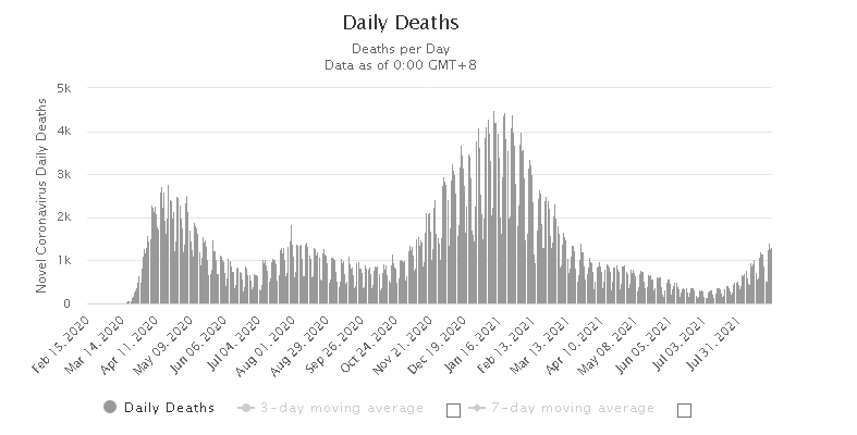 Worldometers graph showing average daily deaths from COVID-19 from February of 2020 to the end of July 2021