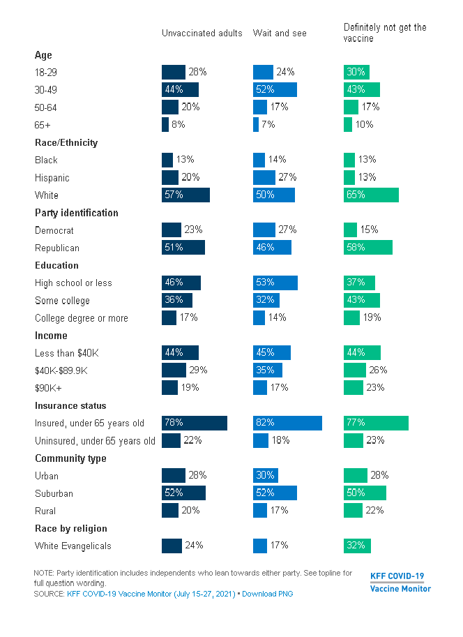 Infographic from Kaiser Family Foundation's survey of persons from various demographic categories, who are presently unvaccinated against COVID-19